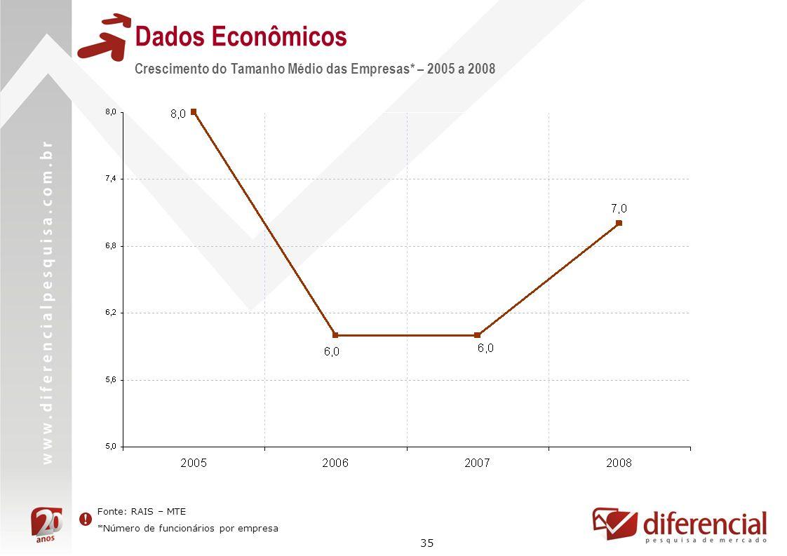35 Dados Econômicos Fonte: RAIS – MTE *Número de funcionários por empresa Crescimento do Tamanho Médio das Empresas* – 2005 a 2008