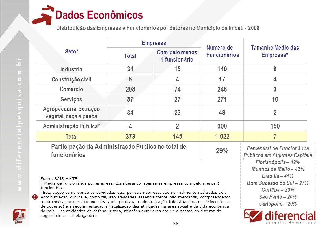 36 Distribuição das Empresas e Funcionários por Setores no Município de Imbaú - 2008 Dados Econômicos Fonte: RAIS – MTE * Média de funcionários por em