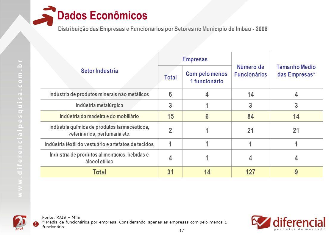 37 Distribuição das Empresas e Funcionários por Setores no Município de Imbaú - 2008 Dados Econômicos Setor Indústria Empresas Número de Funcionários