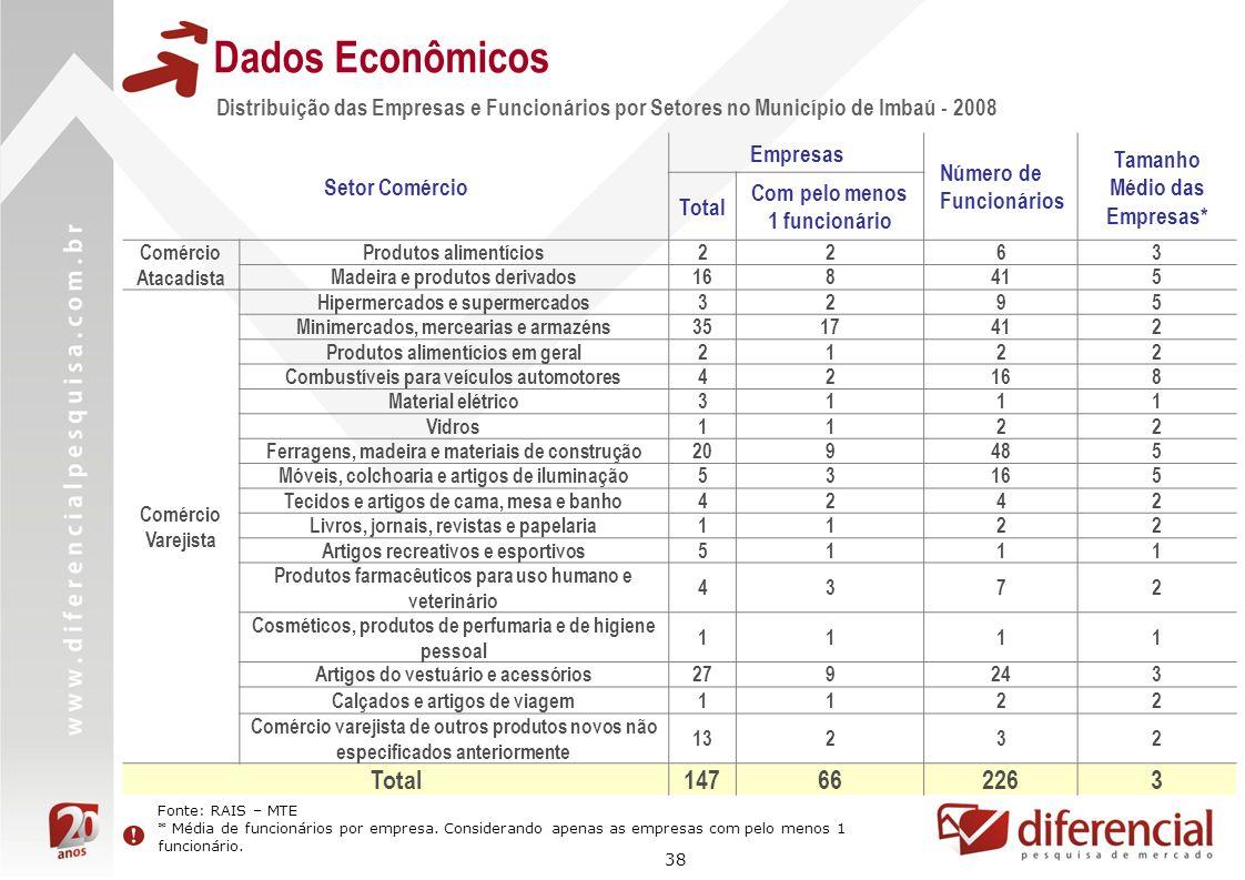 38 Distribuição das Empresas e Funcionários por Setores no Município de Imbaú - 2008 Dados Econômicos Setor Comércio Empresas Número de Funcionários T