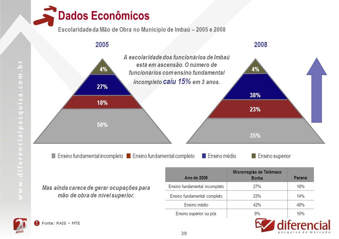 39 Dados Econômicos Fonte: RAIS – MTE Escolaridade da Mão de Obra no Município de Imbaú – 2005 e 2008 20052008 Ensino médio Ensino superior Ensino fun