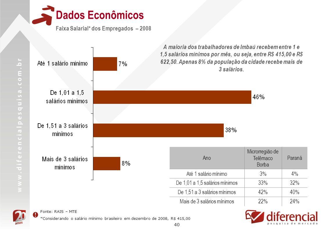 40 Dados Econômicos Fonte: RAIS – MTE *Considerando o salário mínimo brasileiro em dezembro de 2008, R$ 415,00 Faixa Salarial* dos Empregados – 2008 A