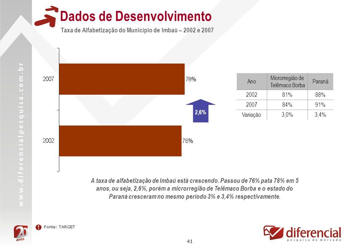 41 Dados de Desenvolvimento Taxa de Alfabetização do Município de Imbaú – 2002 e 2007 Ano Microrregião de Telêmaco Borba Paraná 200281%88% 200784%91%