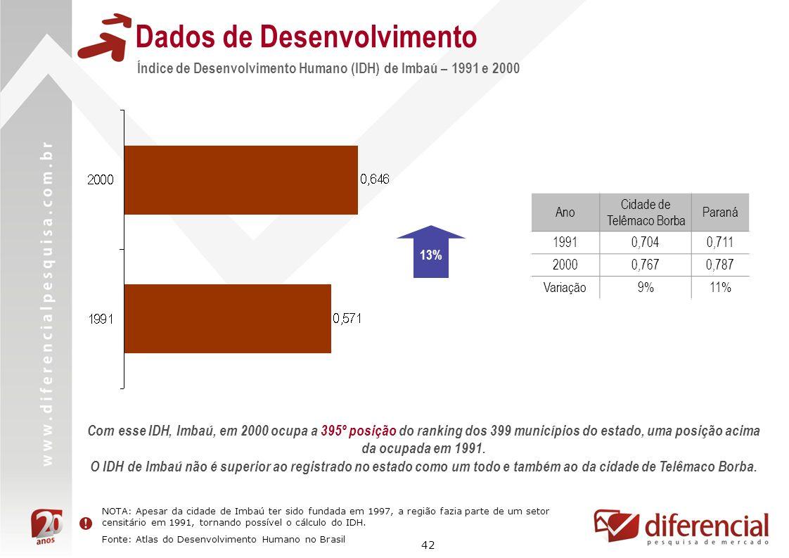 42 Índice de Desenvolvimento Humano (IDH) de Imbaú – 1991 e 2000 Dados de Desenvolvimento Ano Cidade de Telêmaco Borba Paraná 19910,7040,711 20000,767