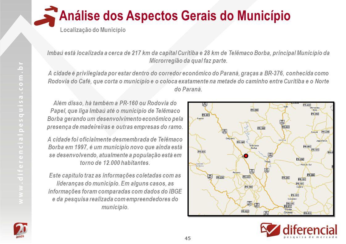 45 Análise dos Aspectos Gerais do Município Localização do Município Imbaú está localizada a cerca de 217 km da capital Curitiba e 28 km de Telêmaco B