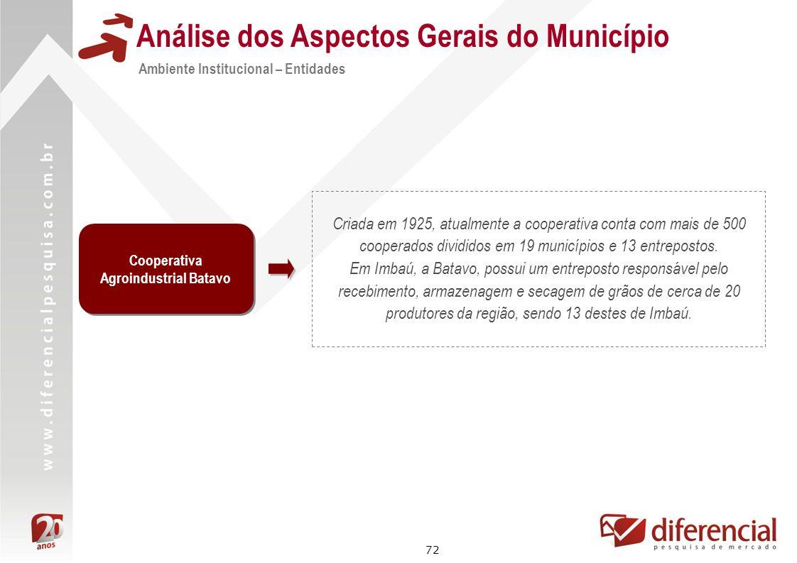 72 Análise dos Aspectos Gerais do Município Criada em 1925, atualmente a cooperativa conta com mais de 500 cooperados divididos em 19 municípios e 13