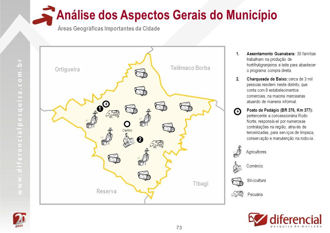 73 Análise dos Aspectos Gerais do Município Áreas Geográficas Importantes da Cidade Tibagi Telêmaco Borba Reserva Centro Agricultores Comércio Silvicu