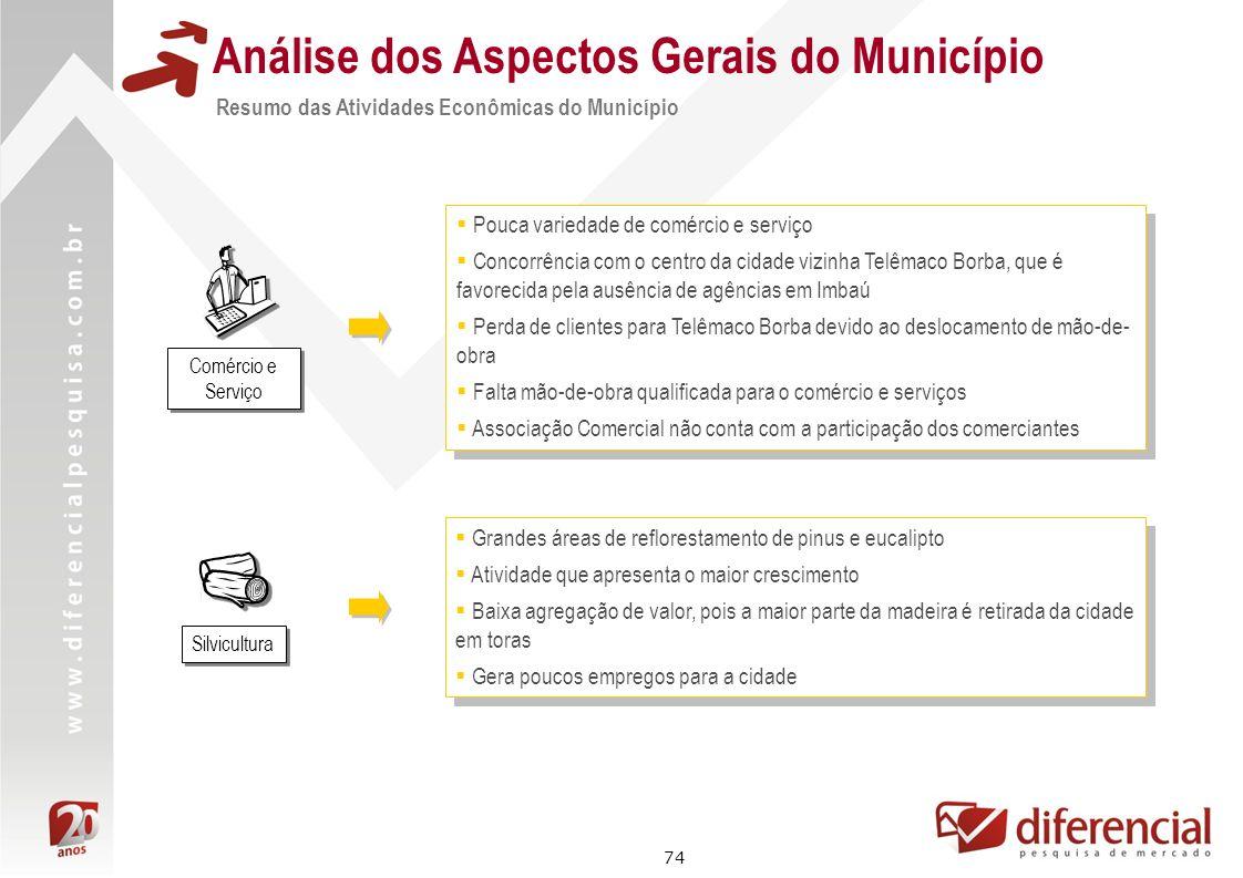74 Análise dos Aspectos Gerais do Município Resumo das Atividades Econômicas do Município Pouca variedade de comércio e serviço Concorrência com o cen