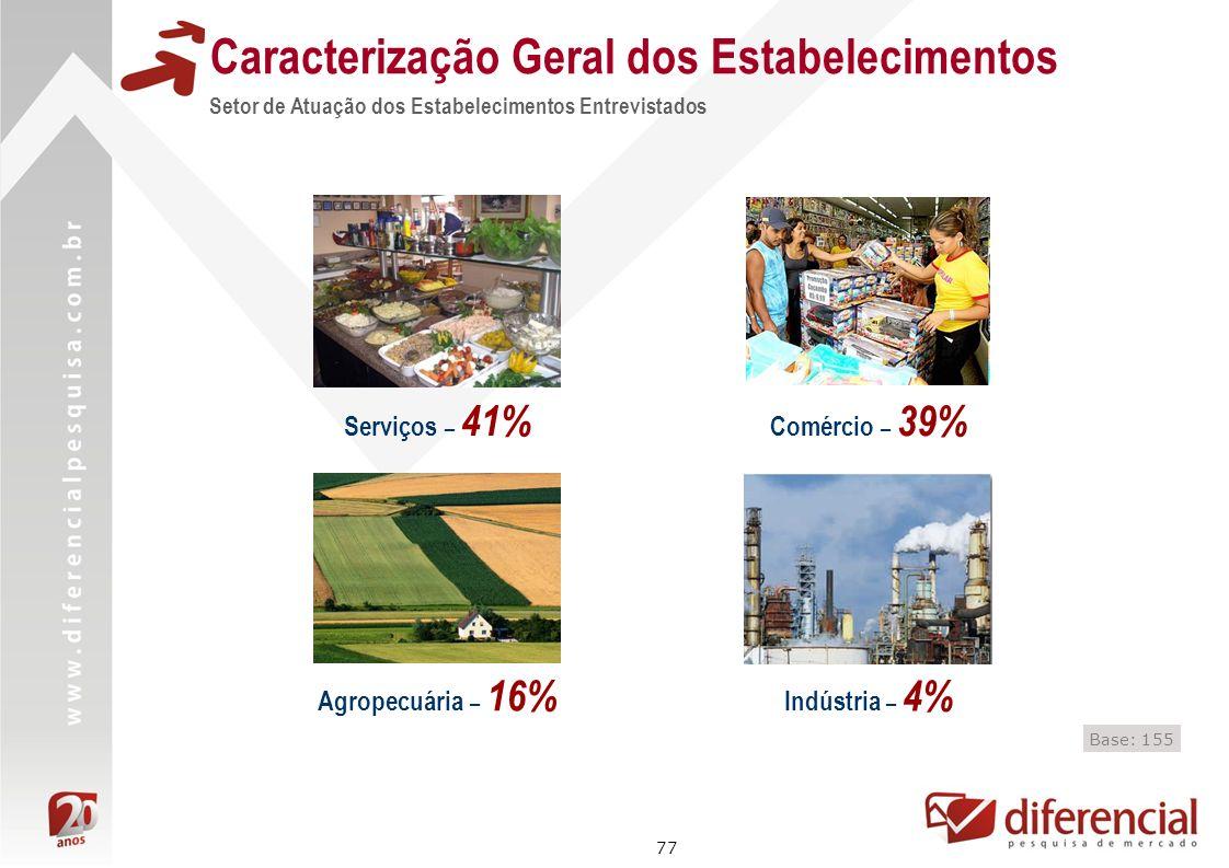 77 Caracterização Geral dos Estabelecimentos Setor de Atuação dos Estabelecimentos Entrevistados Base: 155 Agropecuária – 16% Comércio – 39% Indústria