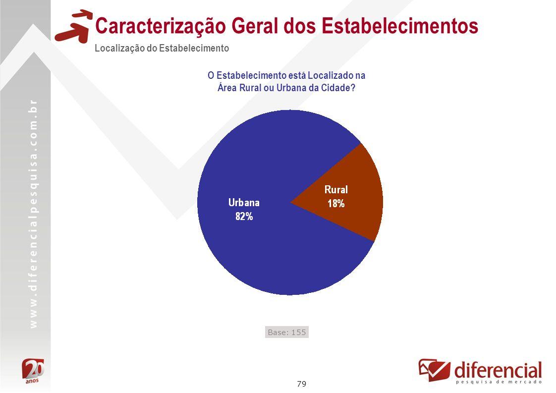 79 Caracterização Geral dos Estabelecimentos Localização do Estabelecimento Base: 155 O Estabelecimento está Localizado na Área Rural ou Urbana da Cid