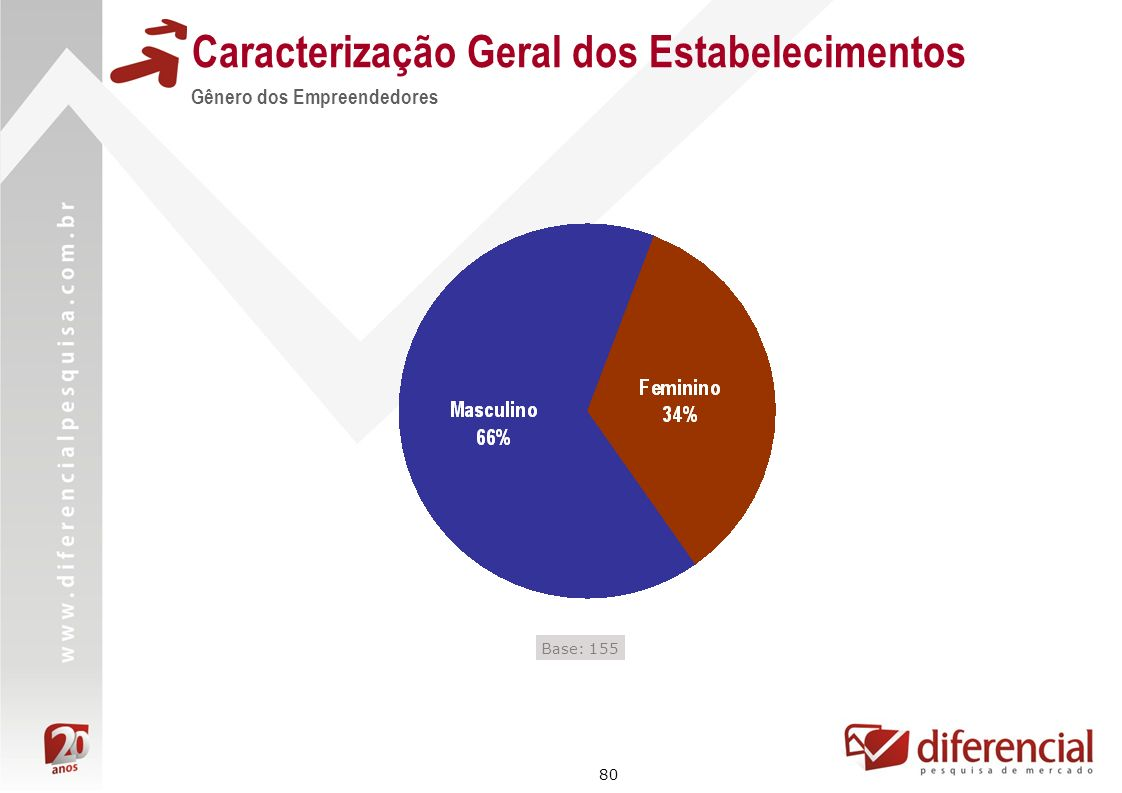 80 Caracterização Geral dos Estabelecimentos Gênero dos Empreendedores Base: 155
