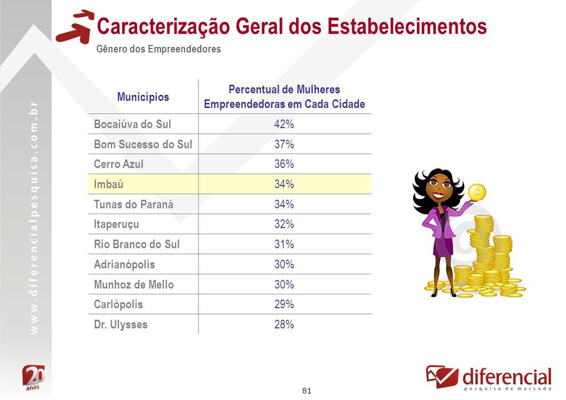 81 Caracterização Geral dos Estabelecimentos Gênero dos Empreendedores Municípios Percentual de Mulheres Empreendedoras em Cada Cidade Bocaiúva do Sul