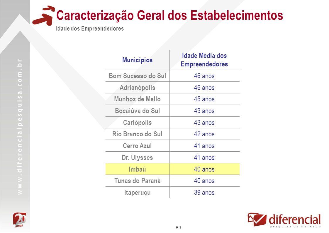 83 Municípios Idade Média dos Empreendedores Bom Sucesso do Sul 46 anos Adrianópolis 46 anos Munhoz de Mello 45 anos Bocaiúva do Sul 43 anos Carlópoli