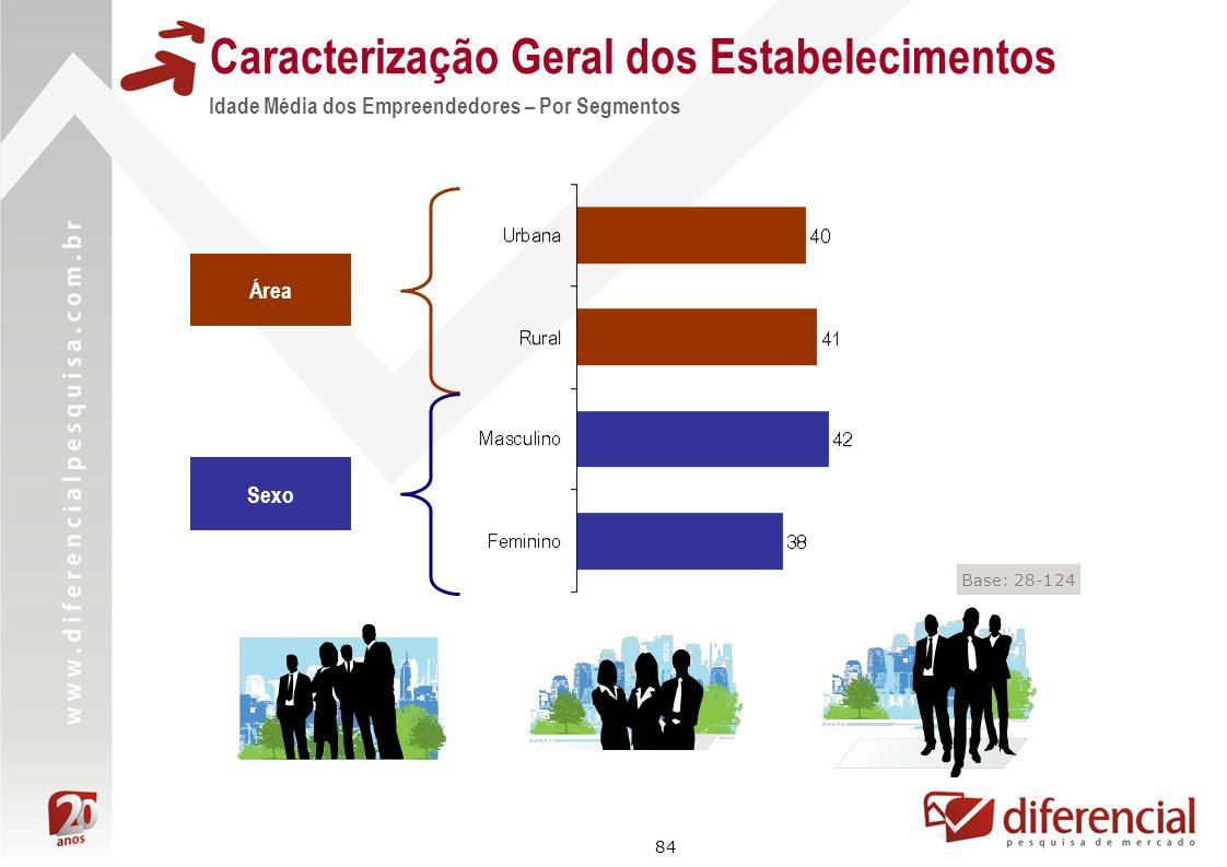 84 Área Sexo Base: 28-124 Caracterização Geral dos Estabelecimentos Idade Média dos Empreendedores – Por Segmentos