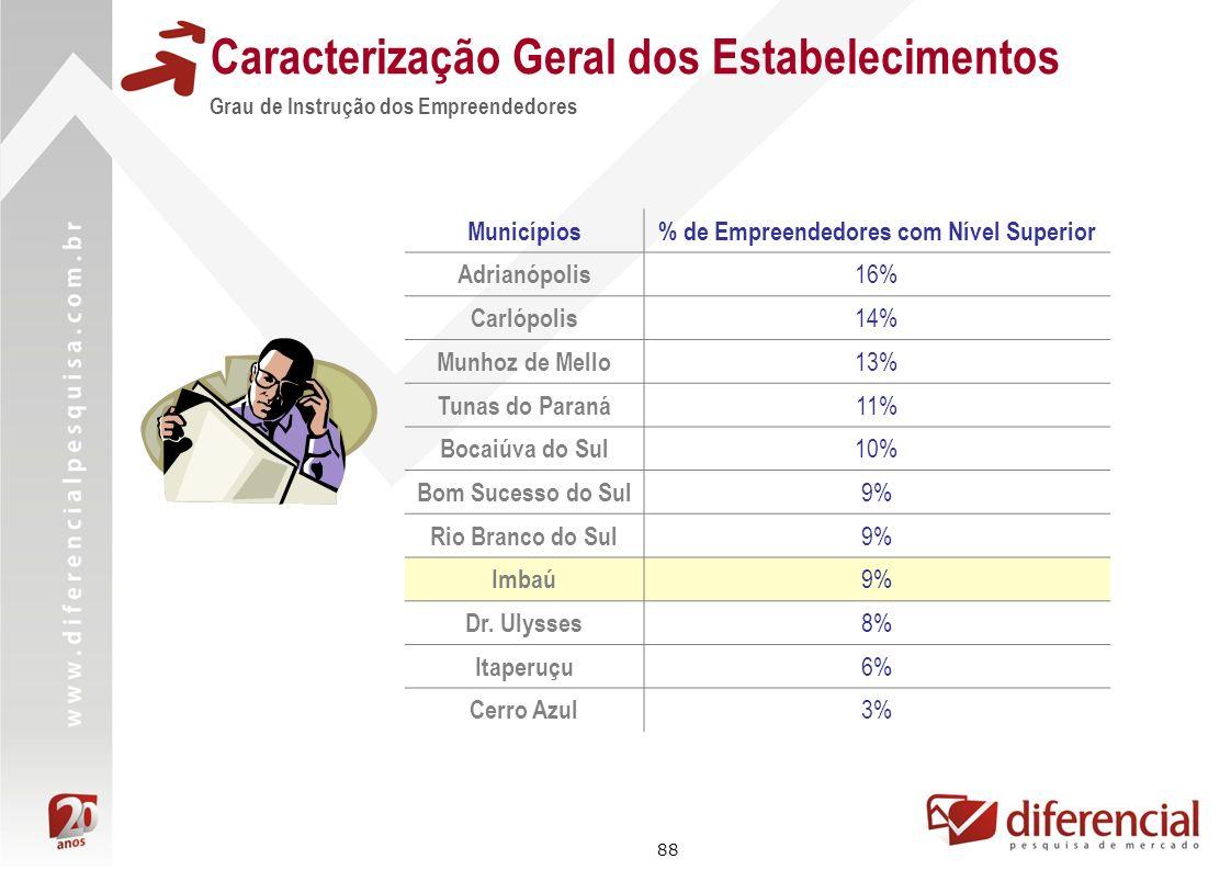 88 Caracterização Geral dos Estabelecimentos Grau de Instrução dos Empreendedores Municípios% de Empreendedores com Nível Superior Adrianópolis 16% Ca