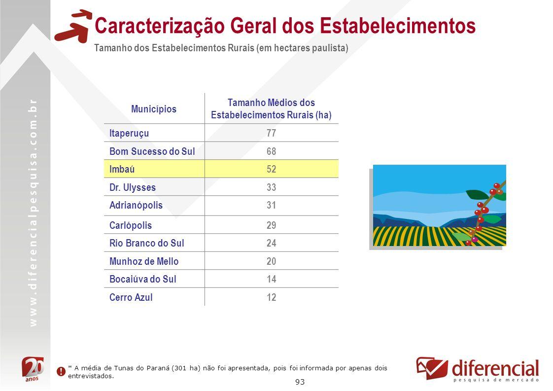 93 Caracterização Geral dos Estabelecimentos Tamanho dos Estabelecimentos Rurais (em hectares paulista) Municípios Tamanho Médios dos Estabelecimentos