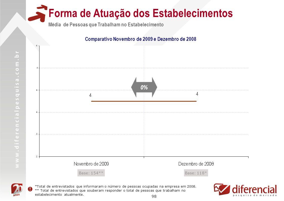 98 Forma de Atuação dos Estabelecimentos Média de Pessoas que Trabalham no Estabelecimento Comparativo Novembro de 2009 e Dezembro de 2008 Base: 118*B
