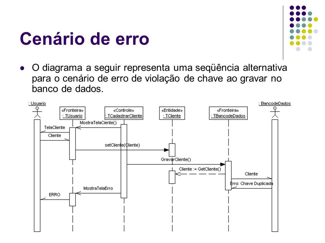 Cenário de erro O diagrama a seguir representa uma seqüência alternativa para o cenário de erro de violação de chave ao gravar no banco de dados.