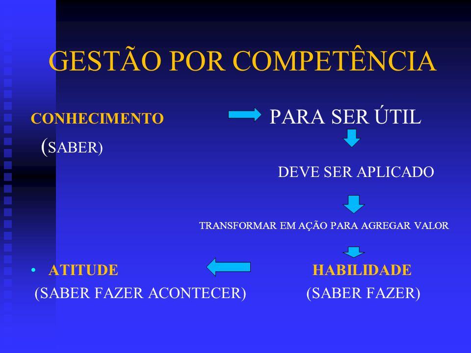 GESTÃO POR COMPETÊNCIA CONHECIMENTO PARA SER ÚTIL ( SABER) DEVE SER APLICADO TRANSFORMAR EM AÇÃO PARA AGREGAR VALOR ATITUDE HABILIDADE (SABER FAZER AC