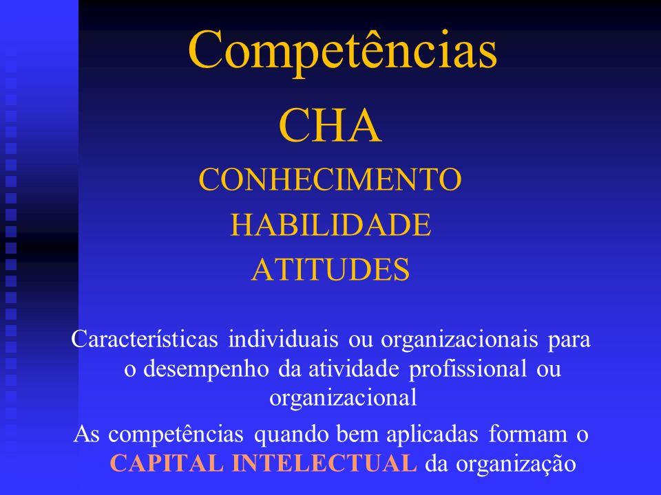 Competências CHA CONHECIMENTO HABILIDADE ATITUDES Características individuais ou organizacionais para o desempenho da atividade profissional ou organi