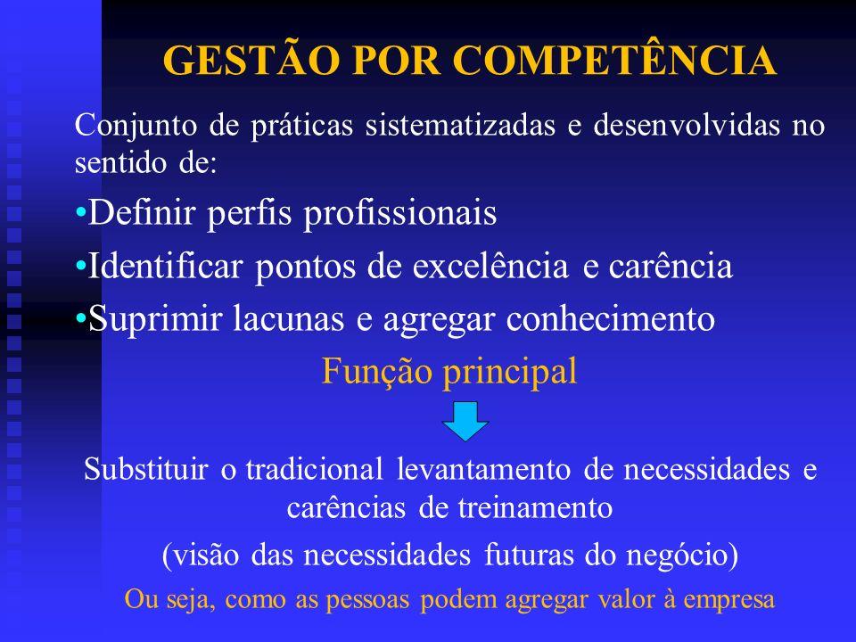 GESTÃO POR COMPETÊNCIA Conjunto de práticas sistematizadas e desenvolvidas no sentido de: Definir perfis profissionais Identificar pontos de excelênci