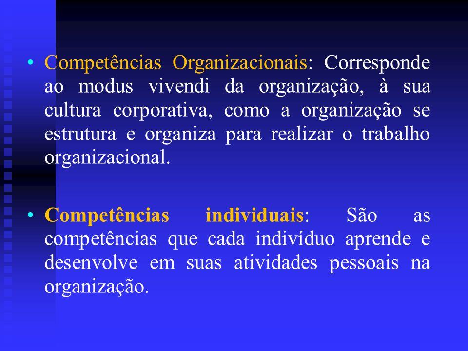 Competências Organizacionais: Corresponde ao modus vivendi da organização, à sua cultura corporativa, como a organização se estrutura e organiza para