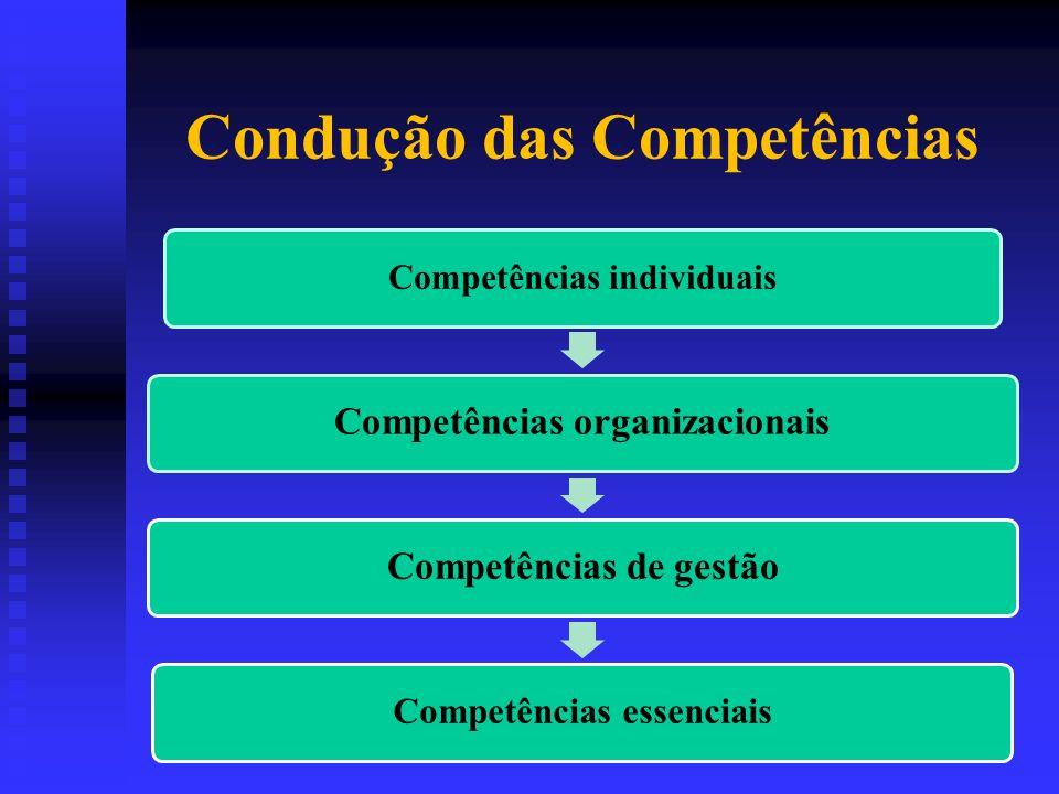 Condução das Competências Competências individuais Competências organizacionaisCompetências de gestão Competências essenciais