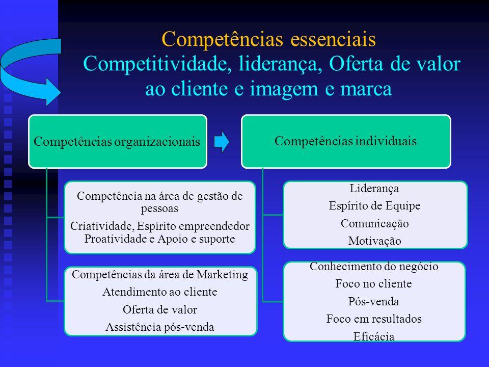 Competências essenciais Competitividade, liderança, Oferta de valor ao cliente e imagem e marca Competências organizacionais Competência na área de ge