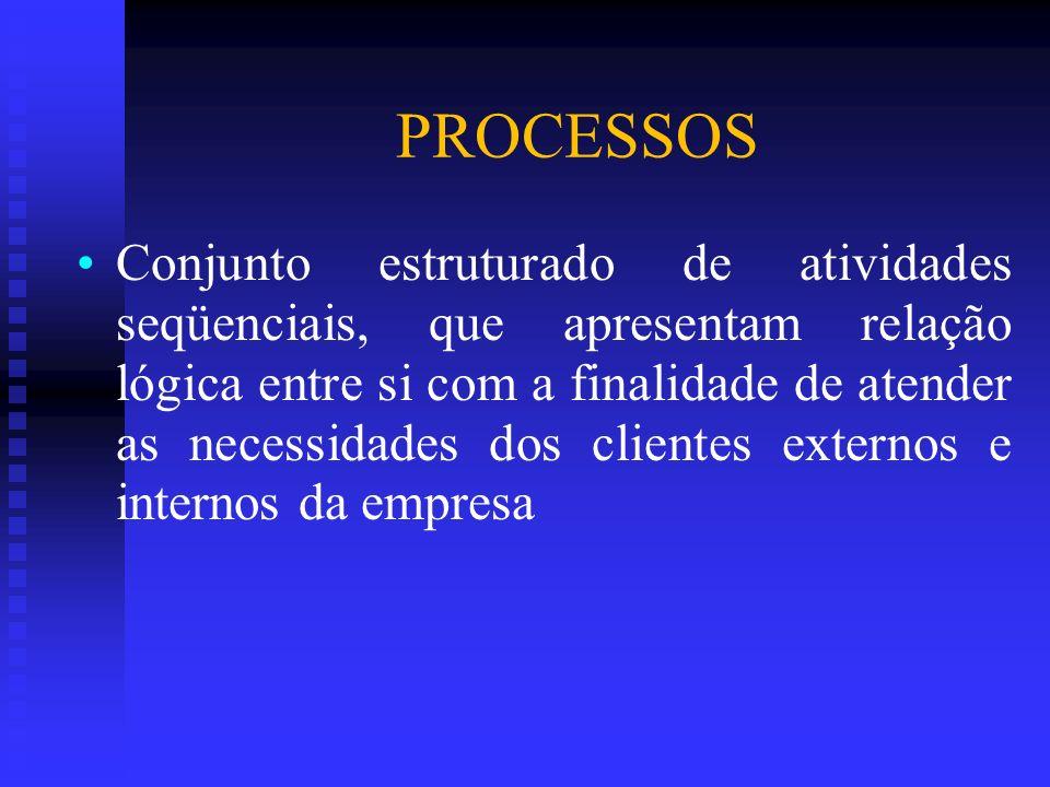 PROCESSOS Conjunto estruturado de atividades seqüenciais, que apresentam relação lógica entre si com a finalidade de atender as necessidades dos clien