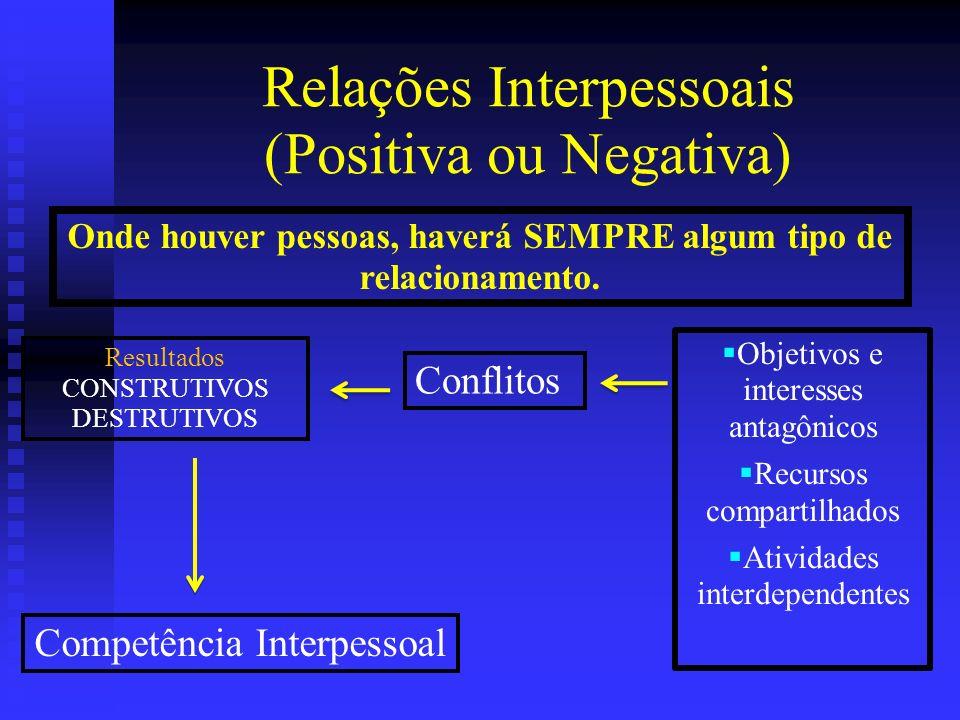 Relações Interpessoais (Positiva ou Negativa) Objetivos e interesses antagônicos Recursos compartilhados Atividades interdependentes Onde houver pesso