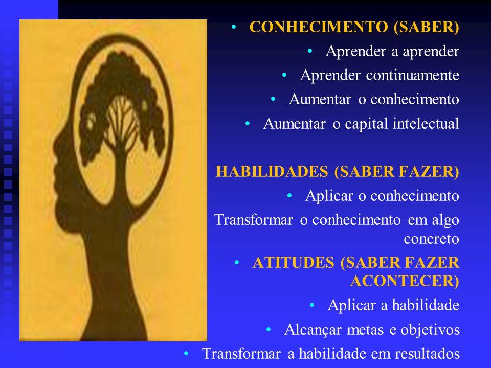 CONHECIMENTO (SABER) Aprender a aprender Aprender continuamente Aumentar o conhecimento Aumentar o capital intelectual HABILIDADES (SABER FAZER) Aplic