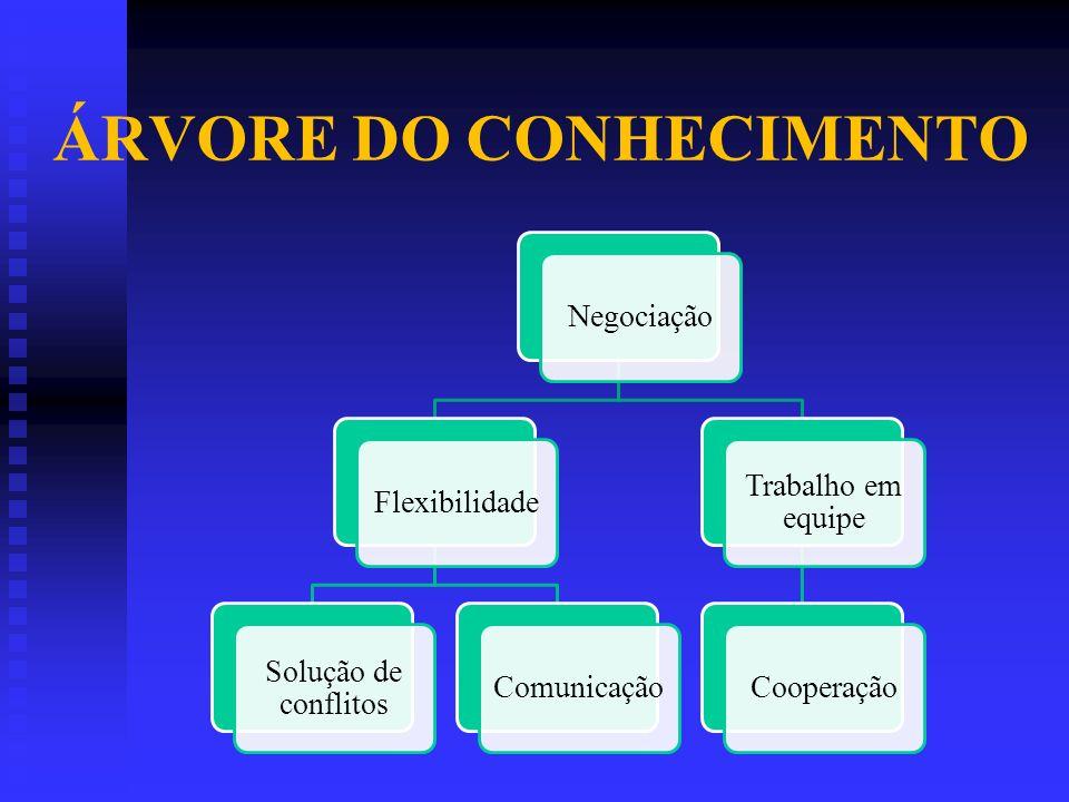 ÁRVORE DO CONHECIMENTO NegociaçãoFlexibilidade Solução de conflitos Comunicação Trabalho em equipe Cooperação