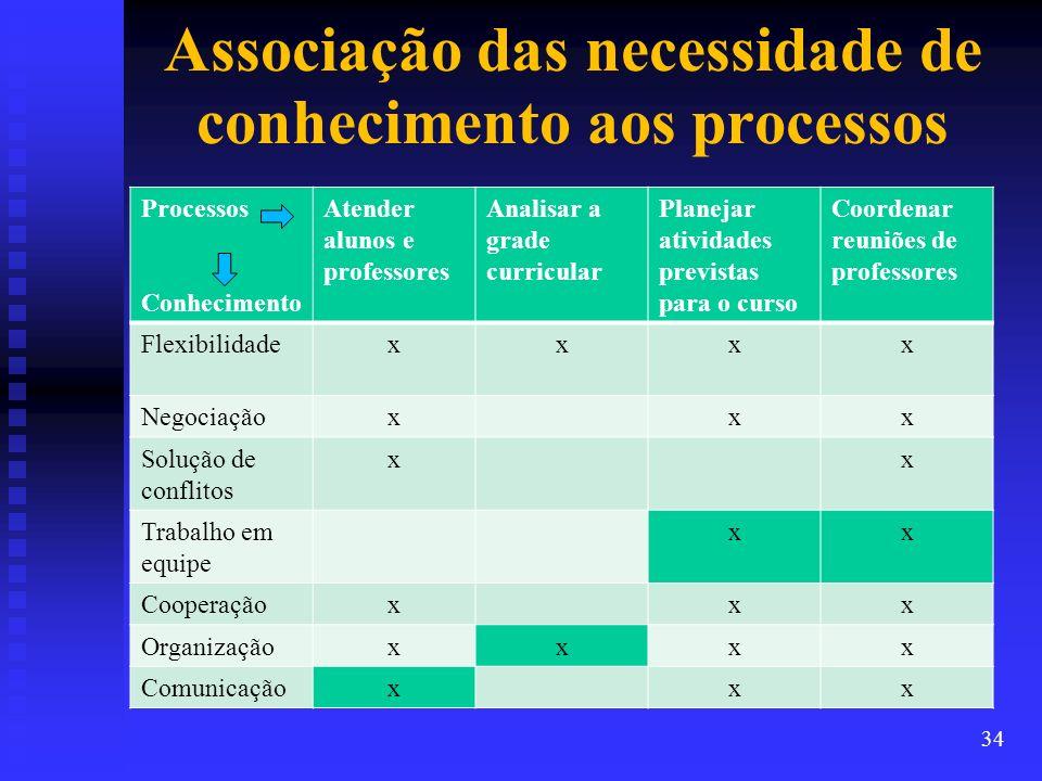 Associação das necessidade de conhecimento aos processos Processos Conhecimento Atender alunos e professores Analisar a grade curricular Planejar ativ