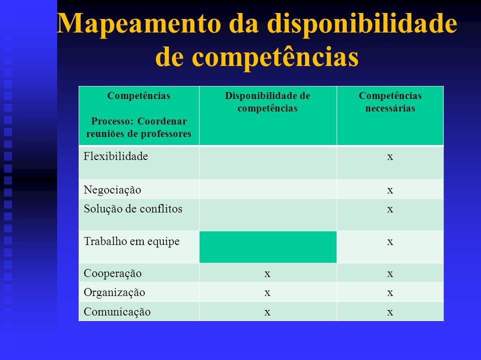 Mapeamento da disponibilidade de competências Competências Processo: Coordenar reuniões de professores Disponibilidade de competências Competências ne