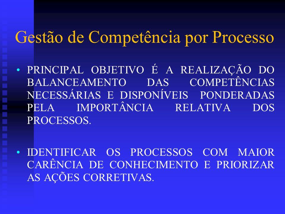 Gestão de Competência por Processo PRINCIPAL OBJETIVO É A REALIZAÇÃO DO BALANCEAMENTO DAS COMPETÊNCIAS NECESSÁRIAS E DISPONÍVEIS PONDERADAS PELA IMPOR