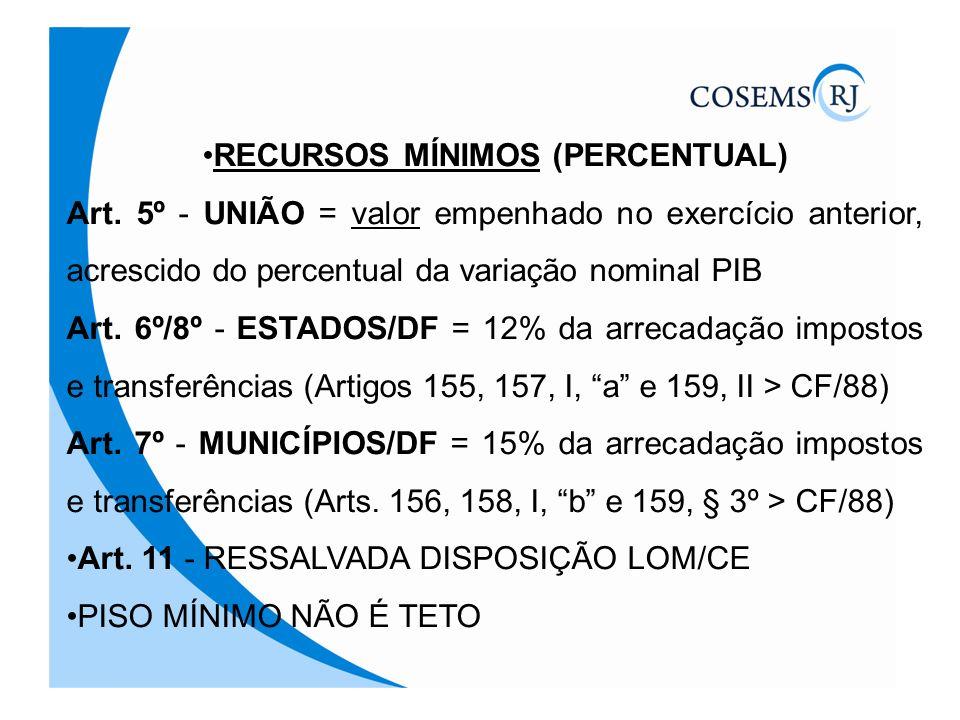 RECURSOS MÍNIMOS (PERCENTUAL) Art. 5º - UNIÃO = valor empenhado no exercício anterior, acrescido do percentual da variação nominal PIB Art. 6º/8º - ES
