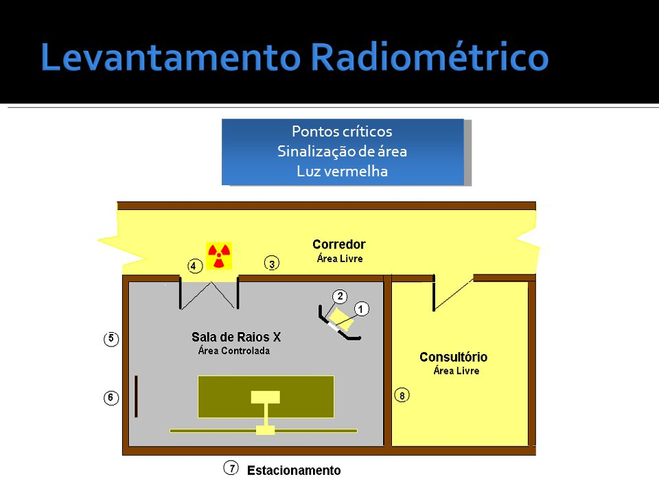 Pontos críticos Sinalização de área Luz vermelha Pontos críticos Sinalização de área Luz vermelha