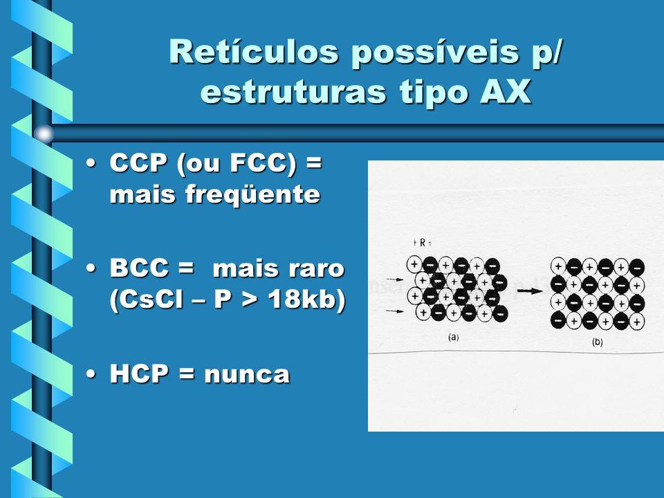 Retículos possíveis p/ estruturas tipo AX CCP (ou FCC) = mais freqüenteCCP (ou FCC) = mais freqüente BCC = mais raro (CsCl – P > 18kb)BCC = mais raro