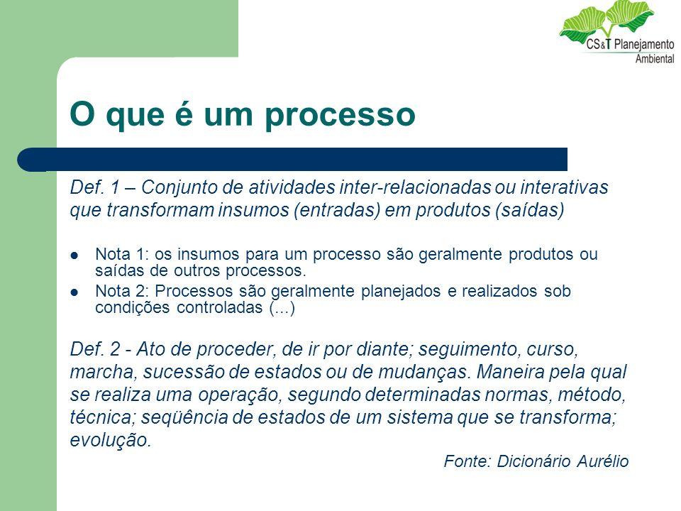 O que é um processo Def. 1 – Conjunto de atividades inter-relacionadas ou interativas que transformam insumos (entradas) em produtos (saídas) Nota 1: