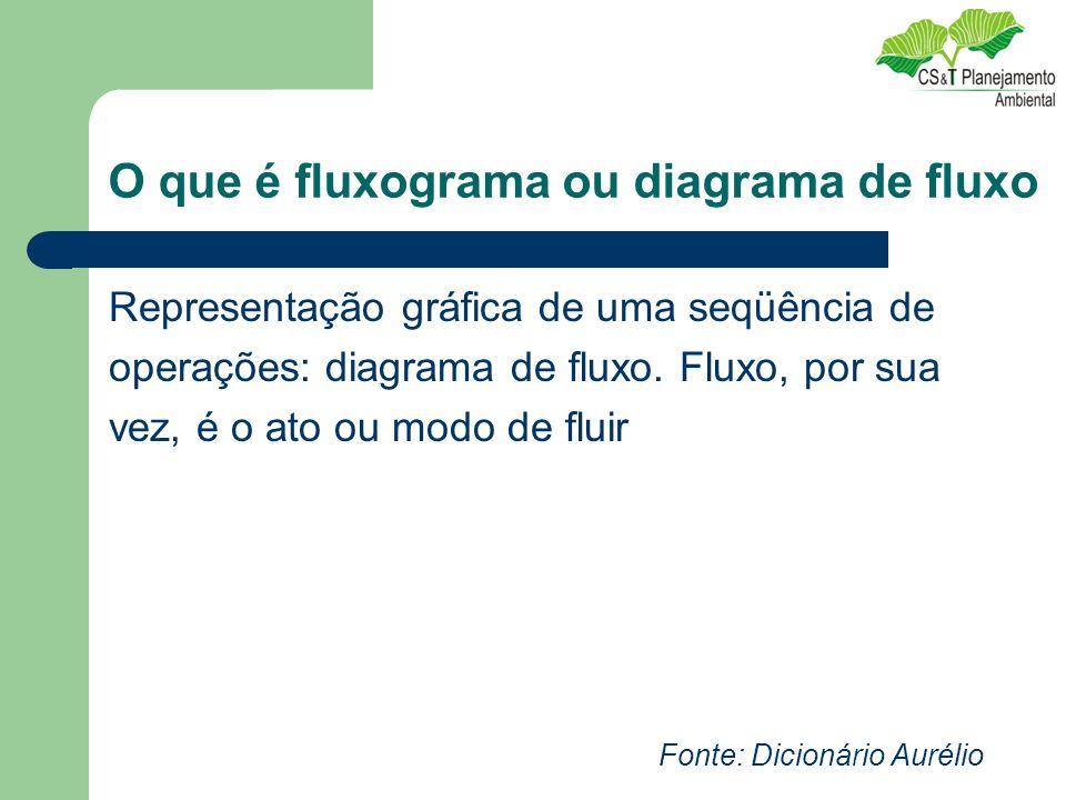 O que é fluxograma ou diagrama de fluxo Representação gráfica de uma seqüência de operações: diagrama de fluxo. Fluxo, por sua vez, é o ato ou modo de