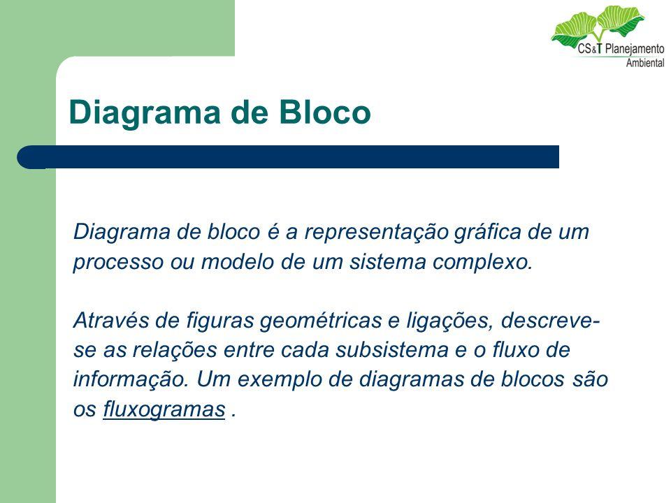 Diagrama de Bloco Diagrama de bloco é a representação gráfica de um processo ou modelo de um sistema complexo. Através de figuras geométricas e ligaçõ