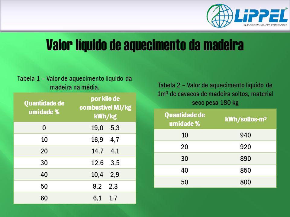 Valor líquido de aquecimento da madeira Quantidade de umidade % por kilo de combustível MJ/kg kWh/kg 019,0 5,3 1016,9 4,7 2014,7 4,1 3012,6 3,5 4010,4