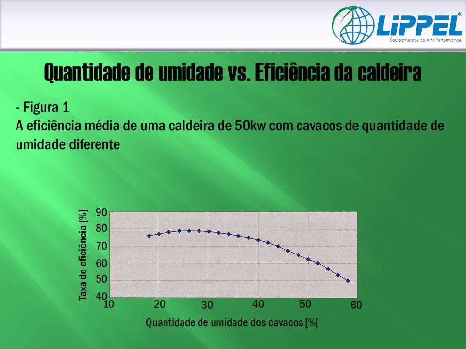 1020 30 4050 60 Quantidade de umidade vs. Eficiência da caldeira - Figura 1 A eficiência média de uma caldeira de 50kw com cavacos de quantidade de um