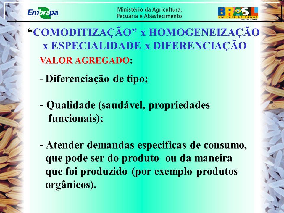 COMODITIZAÇÃO x HOMOGENEIZAÇÃO x ESPECIALIDADE x DIFERENCIAÇÃO VALOR AGREGADO: - Diferenciação de tipo; - Qualidade (saudável, propriedades funcionais