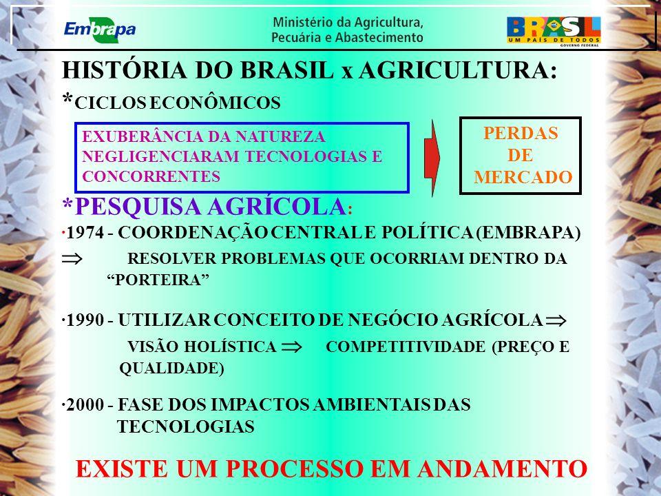 HISTÓRIA DO BRASIL x AGRICULTURA: * CICLOS ECONÔMICOS *PESQUISA AGRÍCOLA : ·1974 - COORDENAÇÃO CENTRAL E POLÍTICA (EMBRAPA) RESOLVER PROBLEMAS QUE OCO
