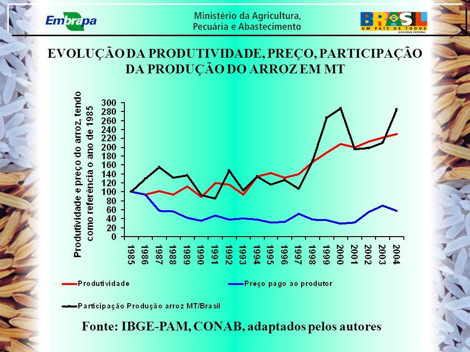 EVOLUÇÃO DA PRODUTIVIDADE, PREÇO, PARTICIPAÇÃO DA PRODUÇÃO DO ARROZ EM MT Fonte: IBGE-PAM, CONAB, adaptados pelos autores