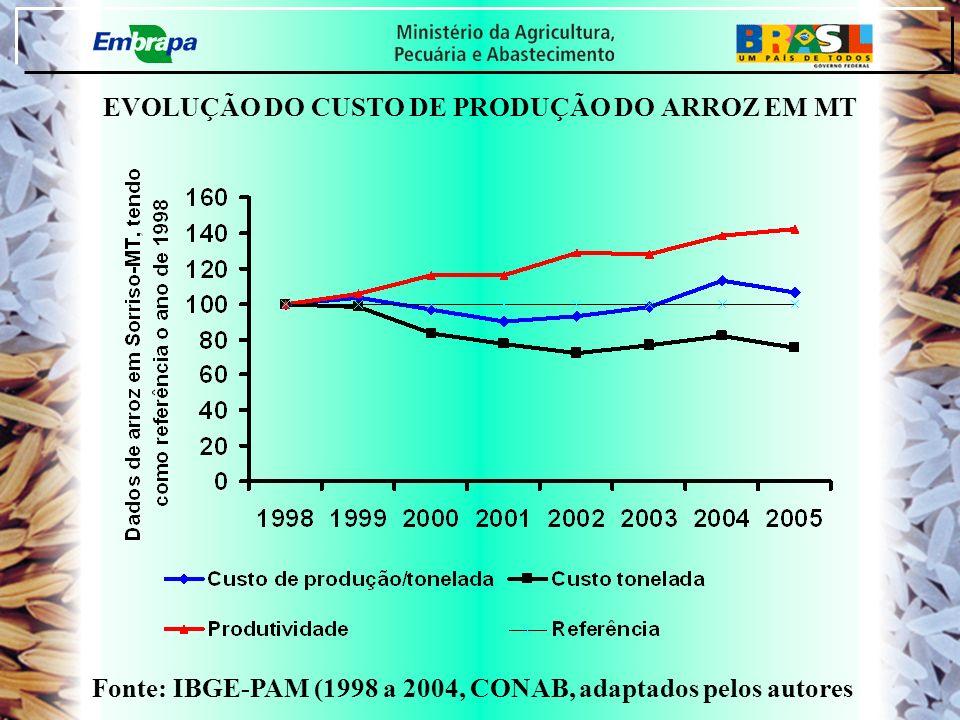 EVOLUÇÃO DO CUSTO DE PRODUÇÃO DO ARROZ EM MT Fonte: IBGE-PAM (1998 a 2004, CONAB, adaptados pelos autores