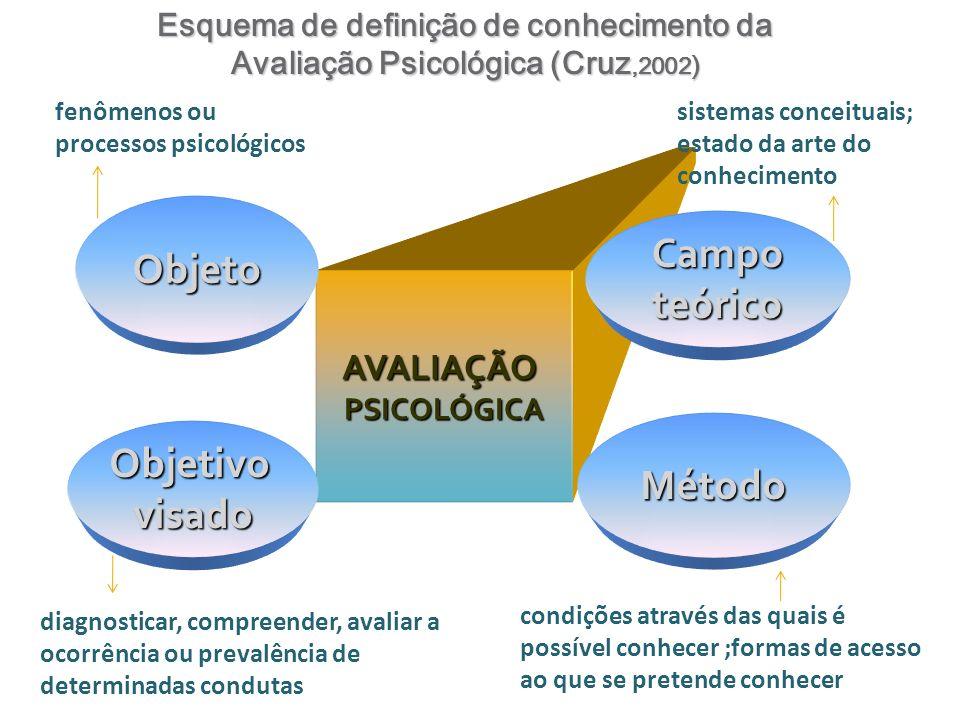 AVALIAÇÃOPSICOLÓGICA Campoteórico Método Objeto Objetivovisado Esquema de definição de conhecimento da Avaliação Psicológica (Cruz,2002 ) fenômenos ou