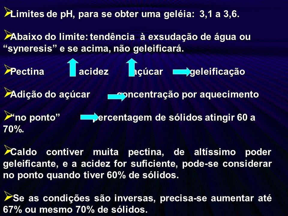 Limites de pH, para se obter uma geléia: 3,1 a 3,6. Limites de pH, para se obter uma geléia: 3,1 a 3,6. Abaixo do limite: tendência à exsudação de águ