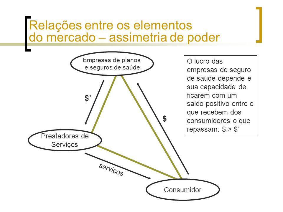 Consumidor Empresas de planos e seguros de saúde Prestadores de Serviços $ $ serviços Relações entre os elementos do mercado – assimetria de poder O l